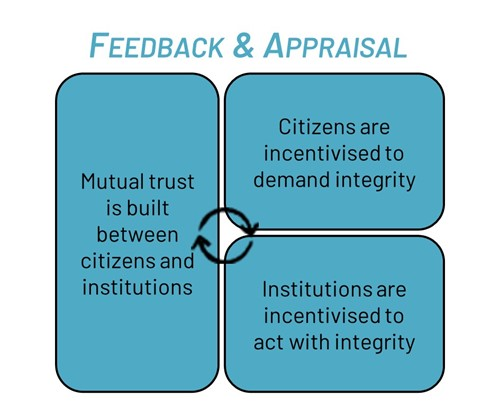Integrity Action's Feedback and Appraisal cycle: Mutual trust is built between citizens and institutions, citizens are incentivised to demand integrity, institutions are incentivised to act with integrity.
